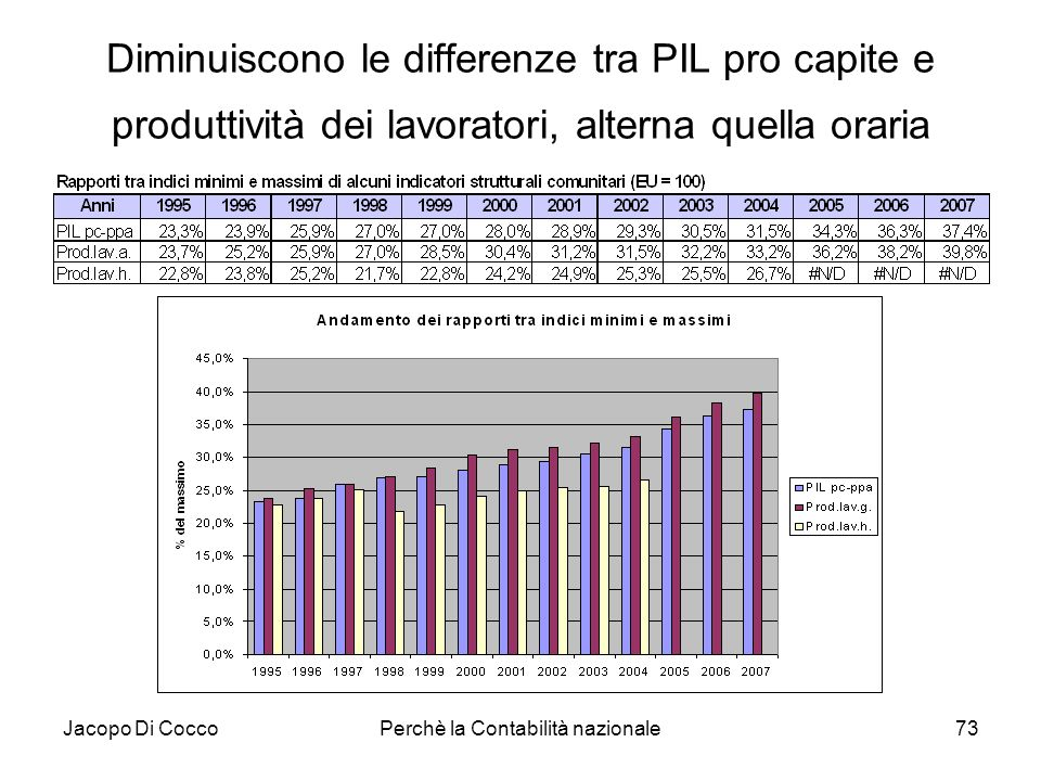 Jacopo Di CoccoPerchè la Contabilità nazionale73 Diminuiscono le differenze tra PIL pro capite e produttività dei lavoratori, alterna quella oraria