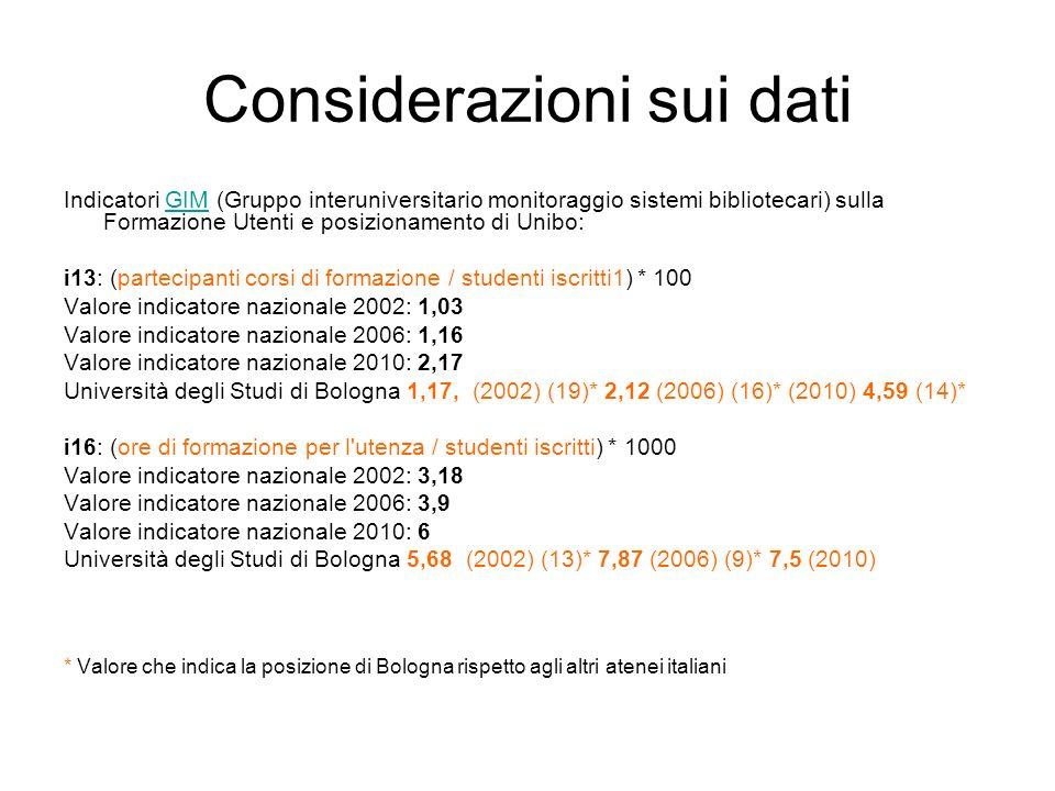Considerazioni sui dati Indicatori GIM (Gruppo interuniversitario monitoraggio sistemi bibliotecari) sulla Formazione Utenti e posizionamento di Unibo
