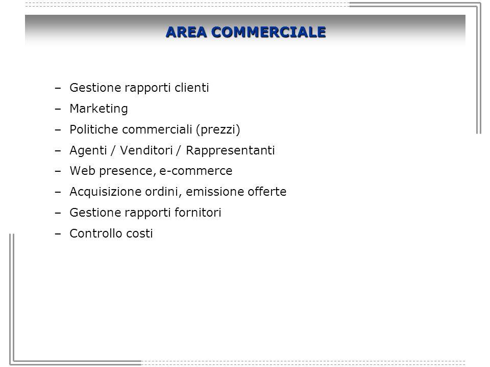AREA COMMERCIALE –Gestione rapporti clienti –Marketing –Politiche commerciali (prezzi) –Agenti / Venditori / Rappresentanti –Web presence, e-commerce