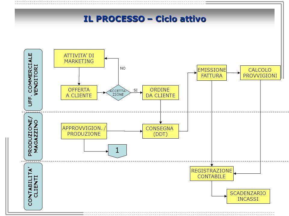 IL PROCESSO – Ciclo attivo OFFERTA A CLIENTE ORDINE DA CLIENTE CONSEGNA (DDT) EMISSIONE FATTURA CALCOLO PROVVIGIONI REGISTRAZIONE CONTABILE SCADENZARI
