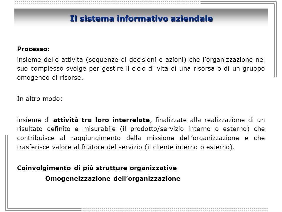 Il sistema informativo aziendale Processo: insieme delle attività (sequenze di decisioni e azioni) che lorganizzazione nel suo complesso svolge per ge