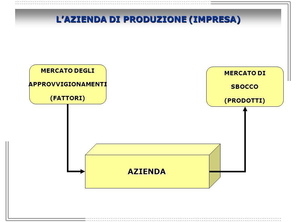 LAZIENDA DI PRODUZIONE (IMPRESA) MERCATO DEGLI APPROVVIGIONAMENTI (FATTORI) MERCATO DI SBOCCO (PRODOTTI) AZIENDA