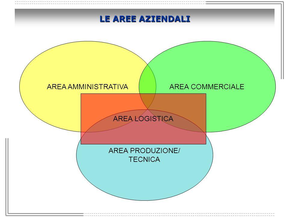 LE AREE AZIENDALI AREA AMMINISTRATIVAAREA COMMERCIALE AREA PRODUZIONE/ TECNICA AREA LOGISTICA