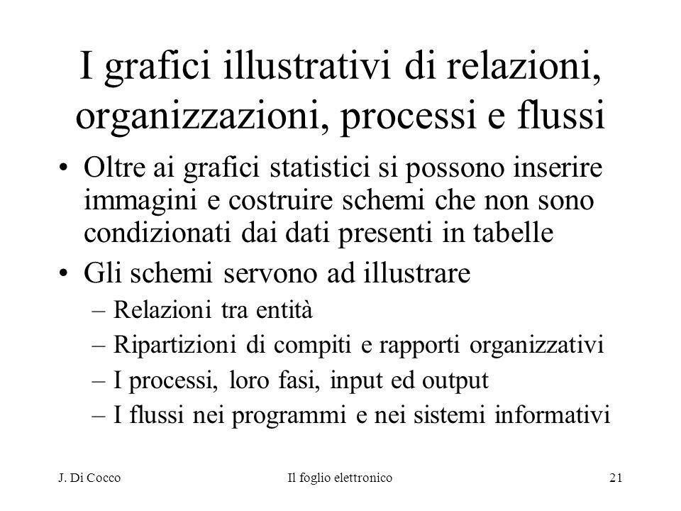 J. Di CoccoIl foglio elettronico21 I grafici illustrativi di relazioni, organizzazioni, processi e flussi Oltre ai grafici statistici si possono inser