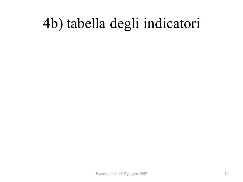 4b) tabella degli indicatori Esercizio Id-Inf: 9 giugno 200914