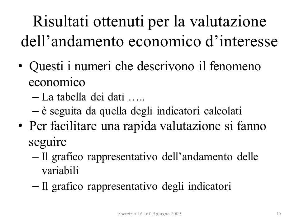 Risultati ottenuti per la valutazione dellandamento economico dinteresse Questi i numeri che descrivono il fenomeno economico – La tabella dei dati ….