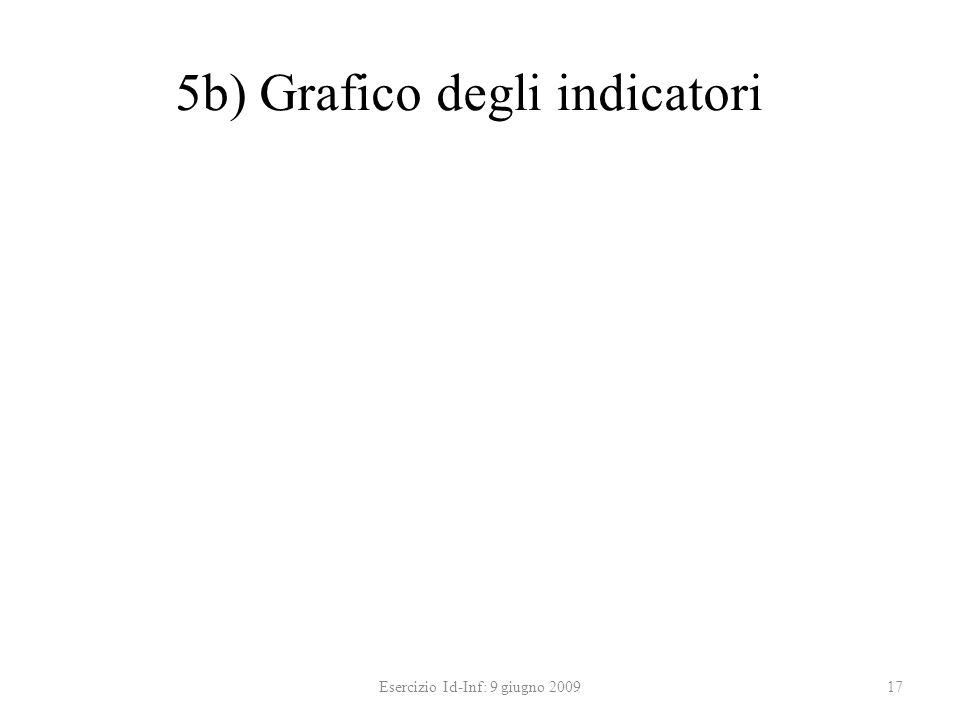5b) Grafico degli indicatori Esercizio Id-Inf: 9 giugno 200917