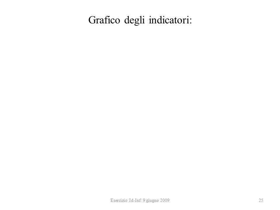 Grafico degli indicatori: Esercizio Id-Inf: 9 giugno 200925