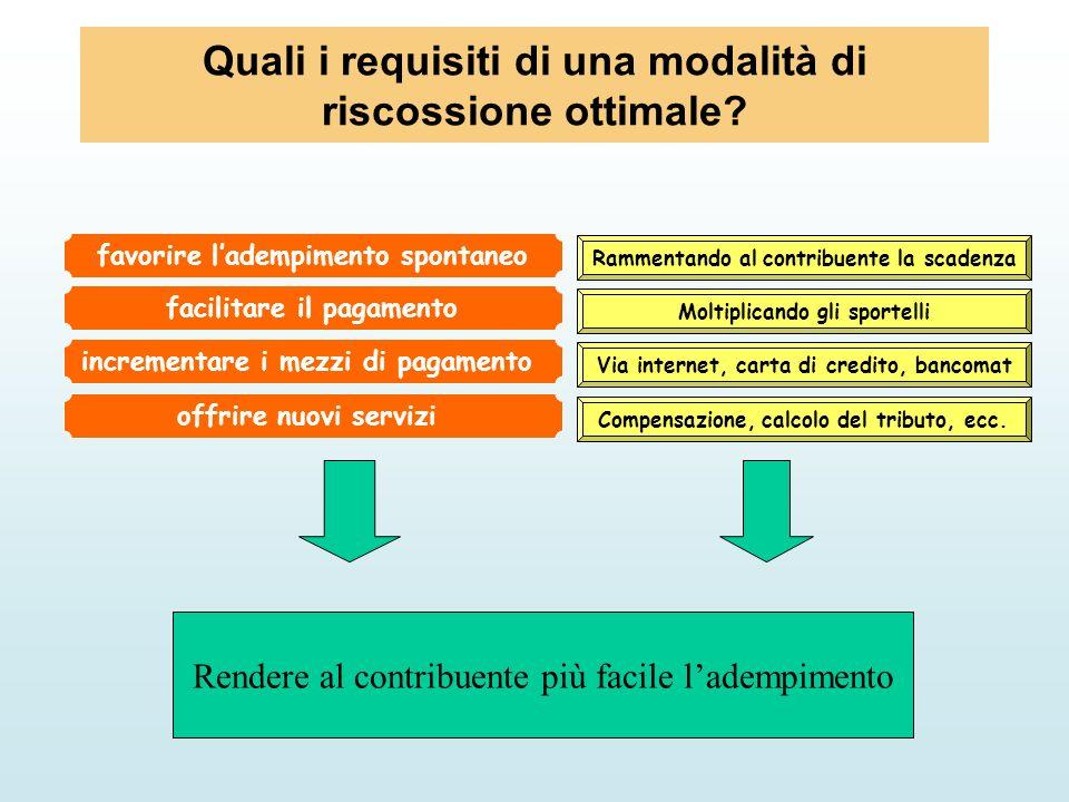 Quali i requisiti di una modalità di riscossione ottimale? facilitare il pagamento incrementare i mezzi di pagamento Rammentando al contribuente la sc