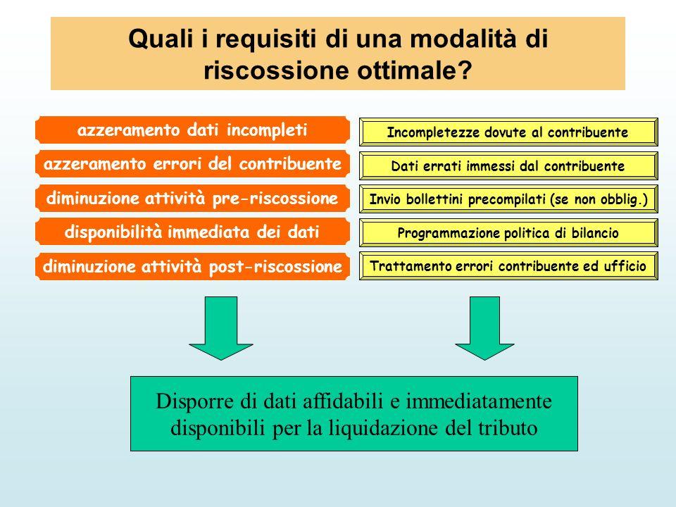 Quali i requisiti di una modalità di riscossione ottimale? azzeramento dati incompleti azzeramento errori del contribuente diminuzione attività pre-ri