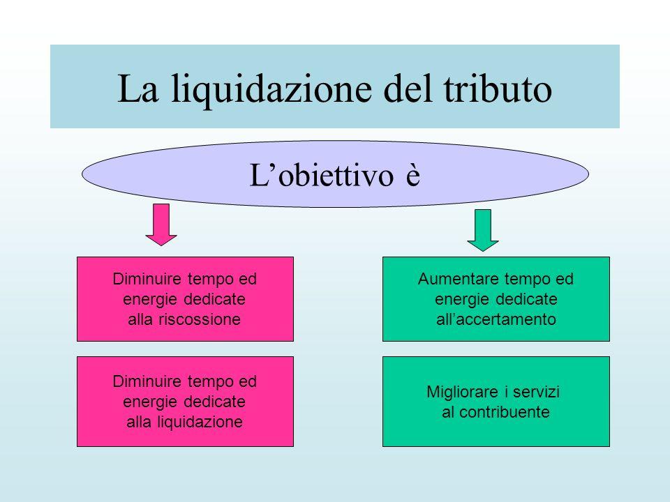 La liquidazione del tributo Lobiettivo è Diminuire tempo ed energie dedicate alla riscossione Aumentare tempo ed energie dedicate allaccertamento Migl