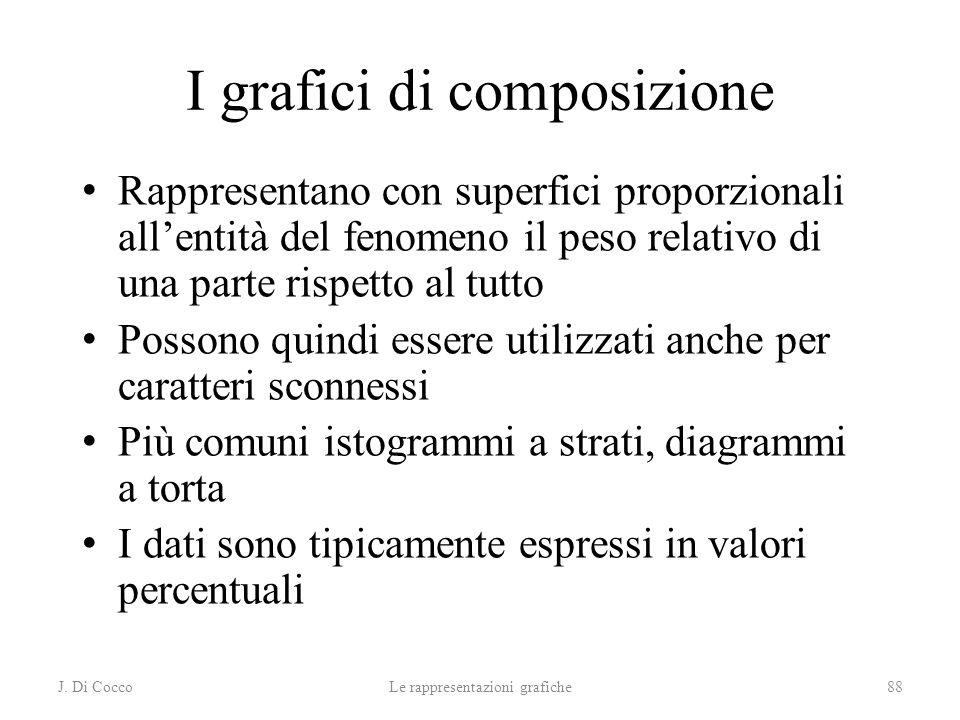 J. Di CoccoLe rappresentazioni grafiche88 I grafici di composizione Rappresentano con superfici proporzionali allentità del fenomeno il peso relativo