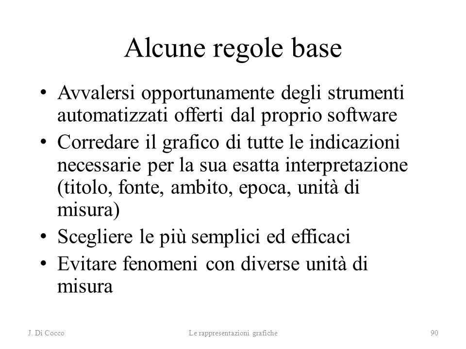 J. Di CoccoLe rappresentazioni grafiche90 Alcune regole base Avvalersi opportunamente degli strumenti automatizzati offerti dal proprio software Corre