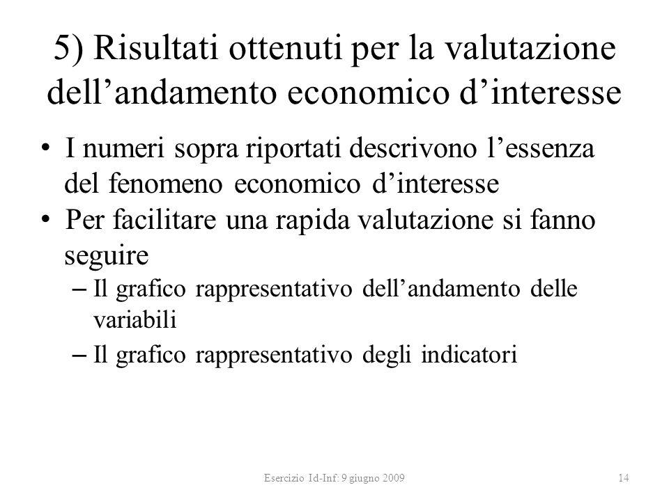 5) Risultati ottenuti per la valutazione dellandamento economico dinteresse I numeri sopra riportati descrivono lessenza del fenomeno economico dinter