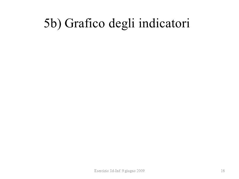 5b) Grafico degli indicatori Esercizio Id-Inf: 9 giugno 200916