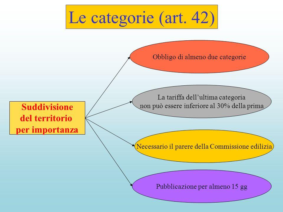 Le categorie (art.