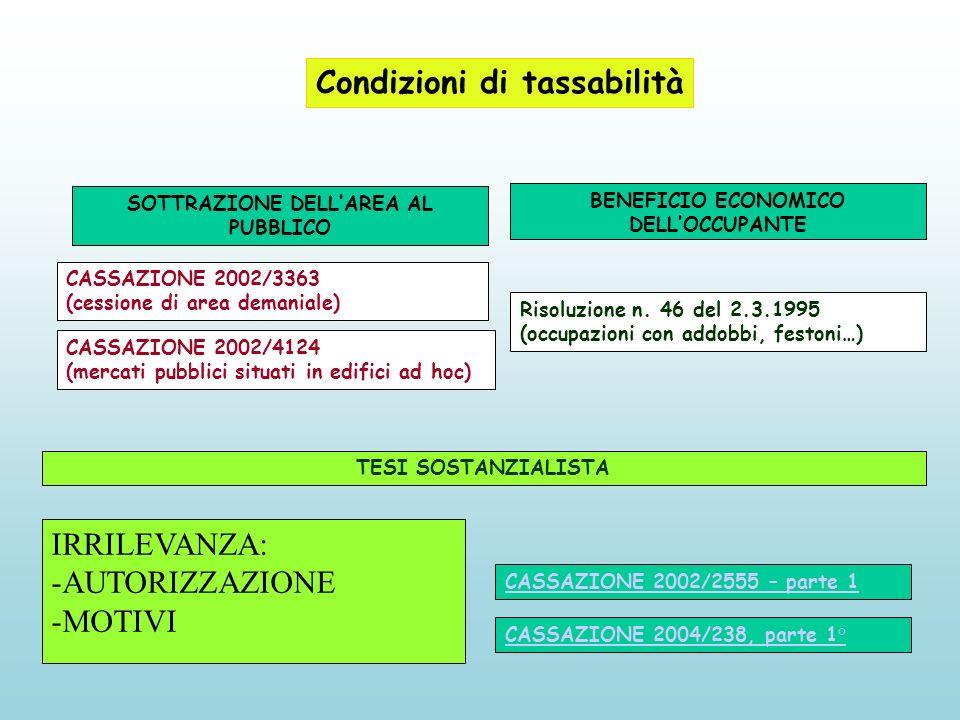 Condizioni di tassabilità SOTTRAZIONE DELLAREA AL PUBBLICO Risoluzione n.
