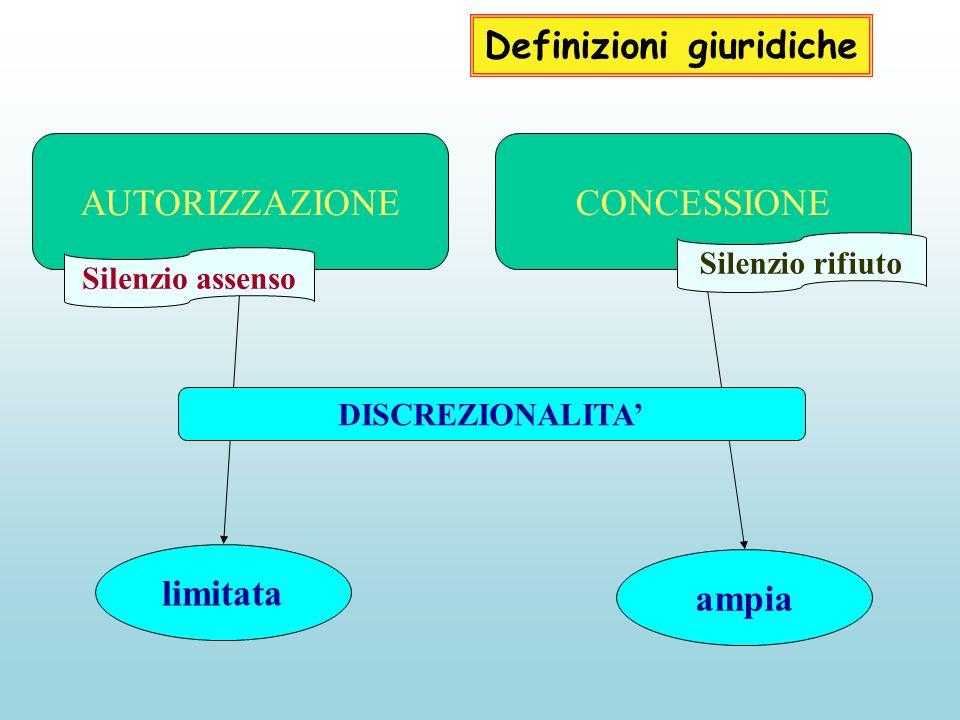 Definizioni giuridiche AUTORIZZAZIONE CONCESSIONE limitata ampia DISCREZIONALITA Silenzio assenso Silenzio rifiuto