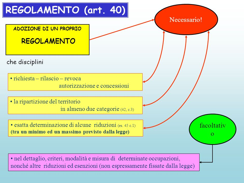 REGOLAMENTO (art. 40) Necessario.