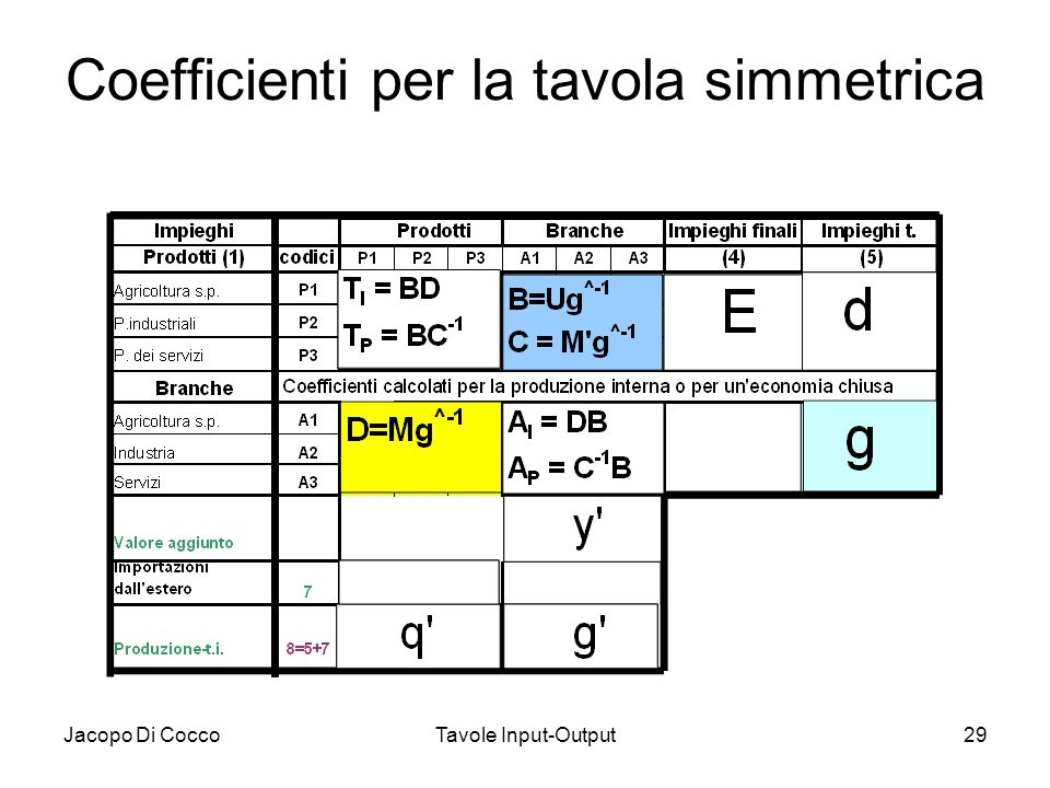 Jacopo Di CoccoTavole Input-Output29 Coefficienti per la tavola simmetrica