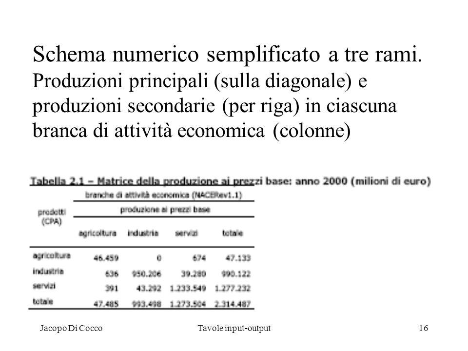 Jacopo Di CoccoTavole input-output16 Schema numerico semplificato a tre rami. Produzioni principali (sulla diagonale) e produzioni secondarie (per rig