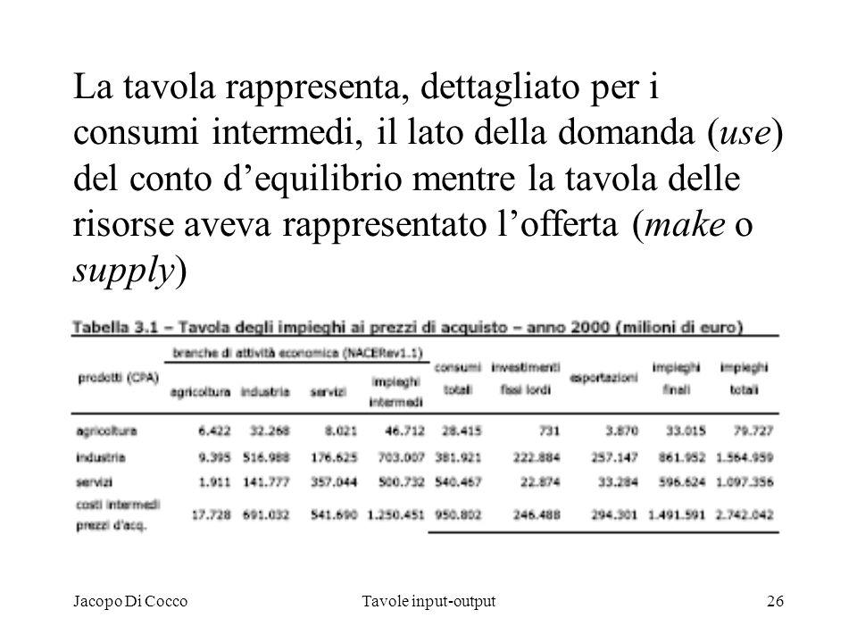 Jacopo Di CoccoTavole input-output26 La tavola rappresenta, dettagliato per i consumi intermedi, il lato della domanda (use) del conto dequilibrio men