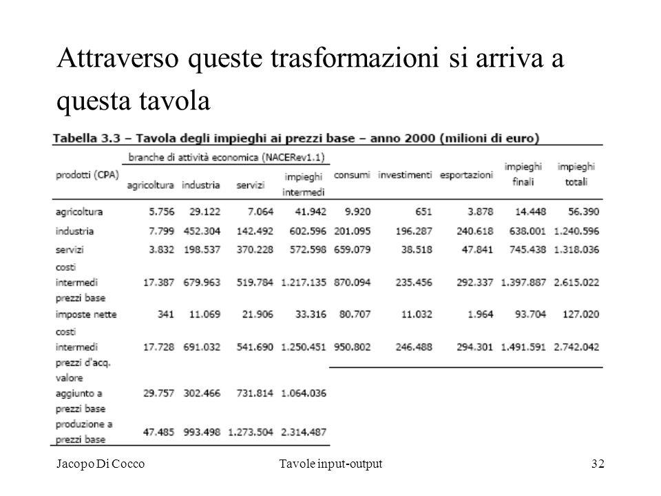 Jacopo Di CoccoTavole input-output32 Attraverso queste trasformazioni si arriva a questa tavola