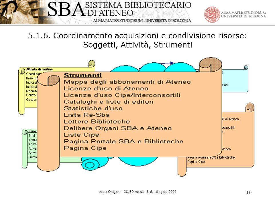 Anna Ortigari – 28, 30 marzo- 3, 6, 10 aprile 2006 10 5.1.6. Coordinamento acquisizioni e condivisione risorse: Soggetti, Attività, Strumenti