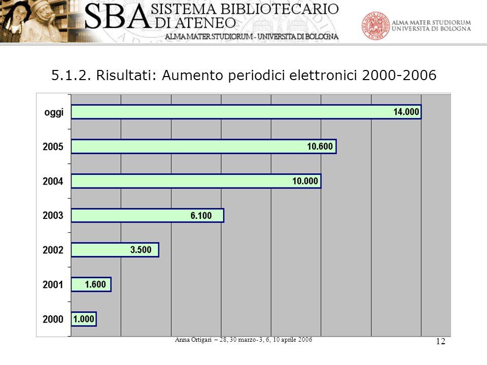 Anna Ortigari – 28, 30 marzo- 3, 6, 10 aprile 2006 12 5.1.2. Risultati: Aumento periodici elettronici 2000-2006