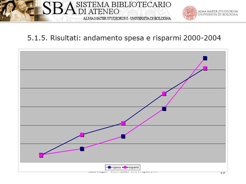 Anna Ortigari – 28, 30 marzo- 3, 6, 10 aprile 2006 16 5.1.5. Risultati: andamento spesa e risparmi 2000-2004