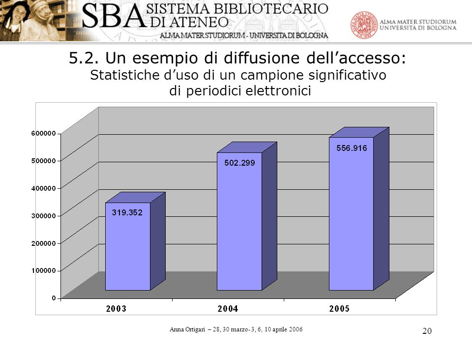 Anna Ortigari – 28, 30 marzo- 3, 6, 10 aprile 2006 20 5.2. Un esempio di diffusione dellaccesso: Statistiche duso di un campione significativo di peri