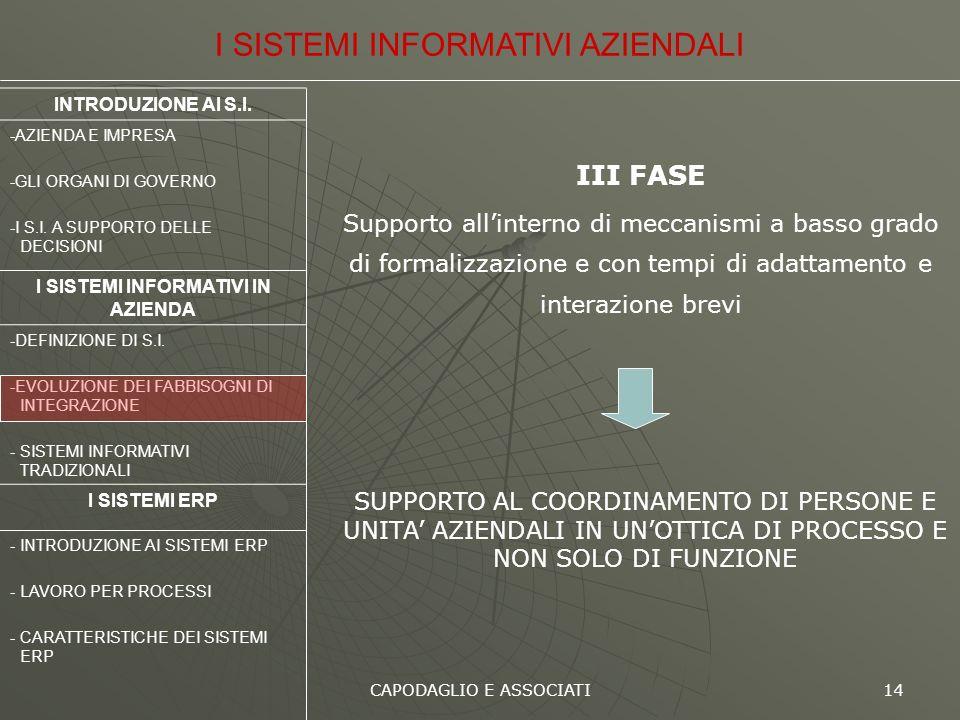 CAPODAGLIO E ASSOCIATI 14 III FASE Supporto allinterno di meccanismi a basso grado di formalizzazione e con tempi di adattamento e interazione brevi I
