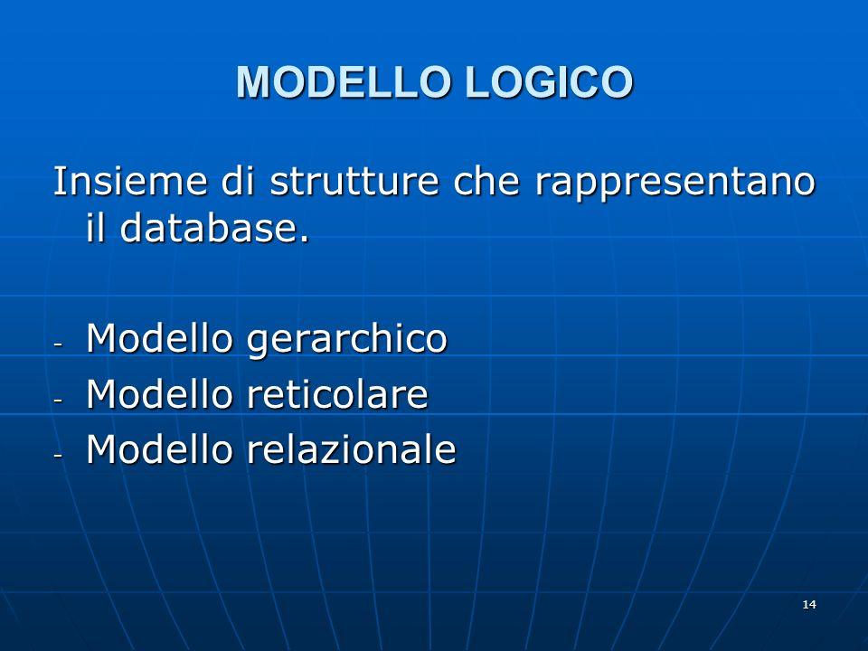 14 MODELLO LOGICO Insieme di strutture che rappresentano il database. - Modello gerarchico - Modello reticolare - Modello relazionale