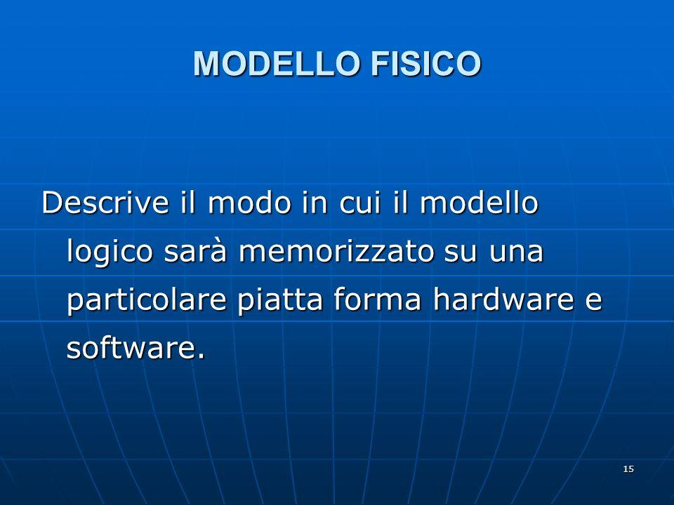 15 MODELLO FISICO Descrive il modo in cui il modello logico sarà memorizzato su una particolare piatta forma hardware e software.