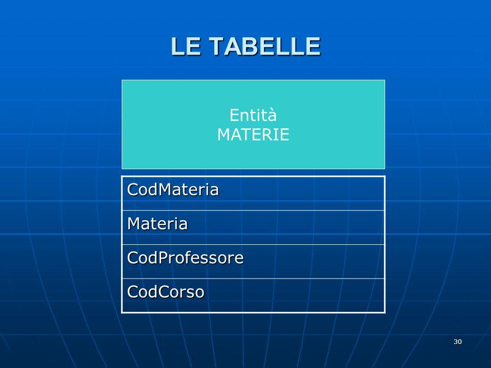 30 Entità MATERIE LE TABELLE CodMateria Materia CodProfessore CodCorso