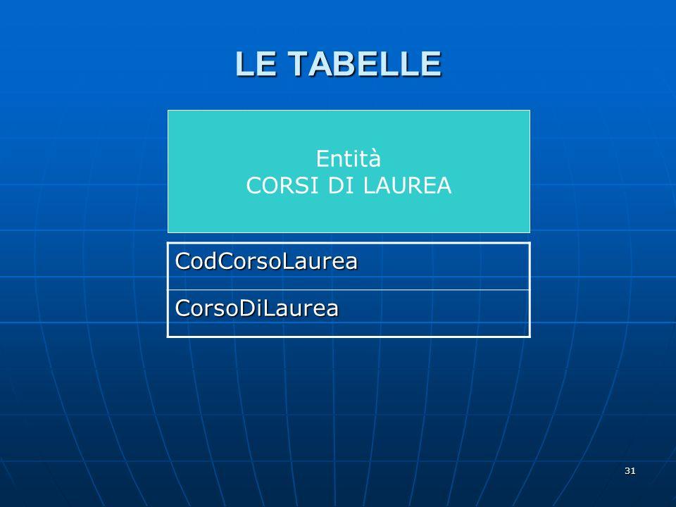 31 Entità CORSI DI LAUREA LE TABELLE CodCorsoLaurea CorsoDiLaurea