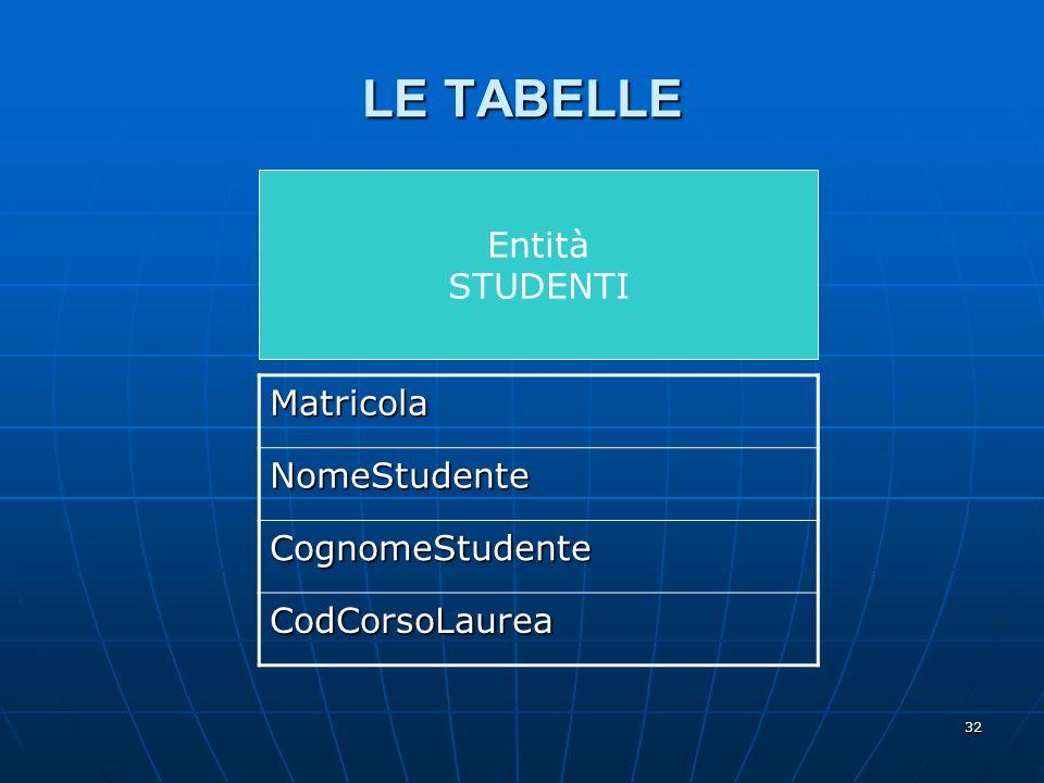 32 Entità STUDENTI LE TABELLE Matricola NomeStudente CognomeStudente CodCorsoLaurea