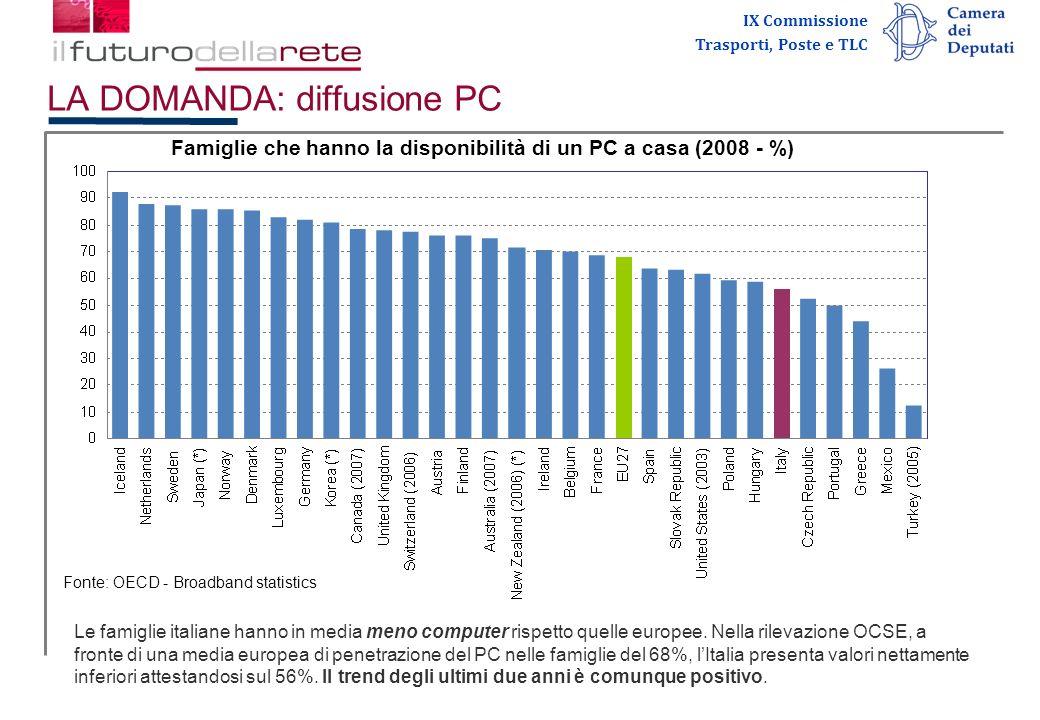 IX Commissione Trasporti, Poste e TLC LA DOMANDA: diffusione PC Fonte: OECD - Broadband statistics Le famiglie italiane hanno in media meno computer rispetto quelle europee.