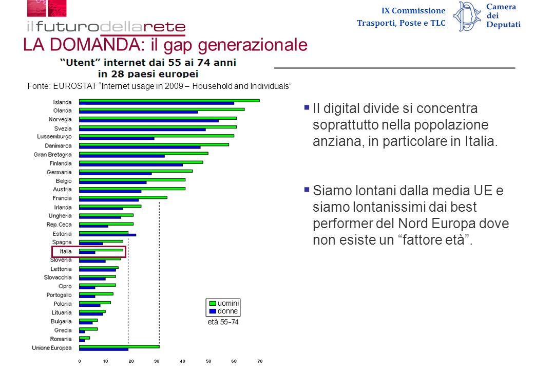 IX Commissione Trasporti, Poste e TLC LA DOMANDA: il gap generazionale Fonte: EUROSTAT Internet usage in 2009 – Household and Individuals Il digital divide si concentra soprattutto nella popolazione anziana, in particolare in Italia.