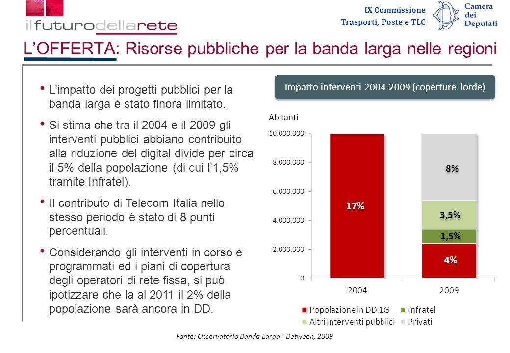 IX Commissione Trasporti, Poste e TLC LOFFERTA: Risorse pubbliche per la banda larga nelle regioni Fonte: Osservatorio Banda Larga - Between, 2009 Impatto interventi 2004-2009 (coperture lorde) Abitanti 1,5% 3,5% 4% 17% 8% Limpatto dei progetti pubblici per la banda larga è stato finora limitato.