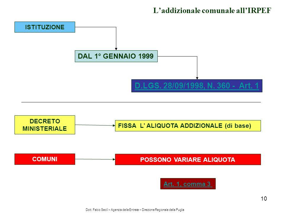 10 Laddizionale comunale allIRPEF ISTITUZIONE DAL 1° GENNAIO 1999 D.LGS.