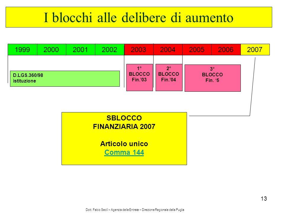 13 I blocchi alle delibere di aumento 19992000200120022003200420052006 2007 D.LGS.360/98 istituzione 1° BLOCCO Fin.03 2° BLOCCO Fin.04 3° BLOCCO Fin.