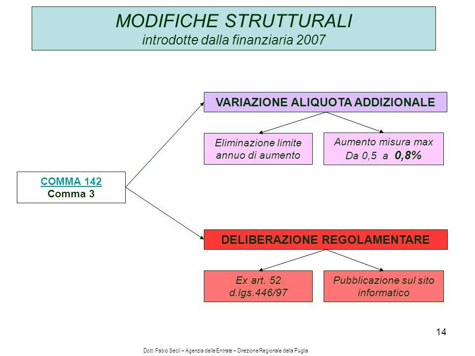 14 MODIFICHE STRUTTURALI introdotte dalla finanziaria 2007 COMMA 142 Comma 3 VARIAZIONE ALIQUOTA ADDIZIONALE Eliminazione limite annuo di aumento Aumento misura max Da 0,5 a 0,8% DELIBERAZIONE REGOLAMENTARE Ex art.