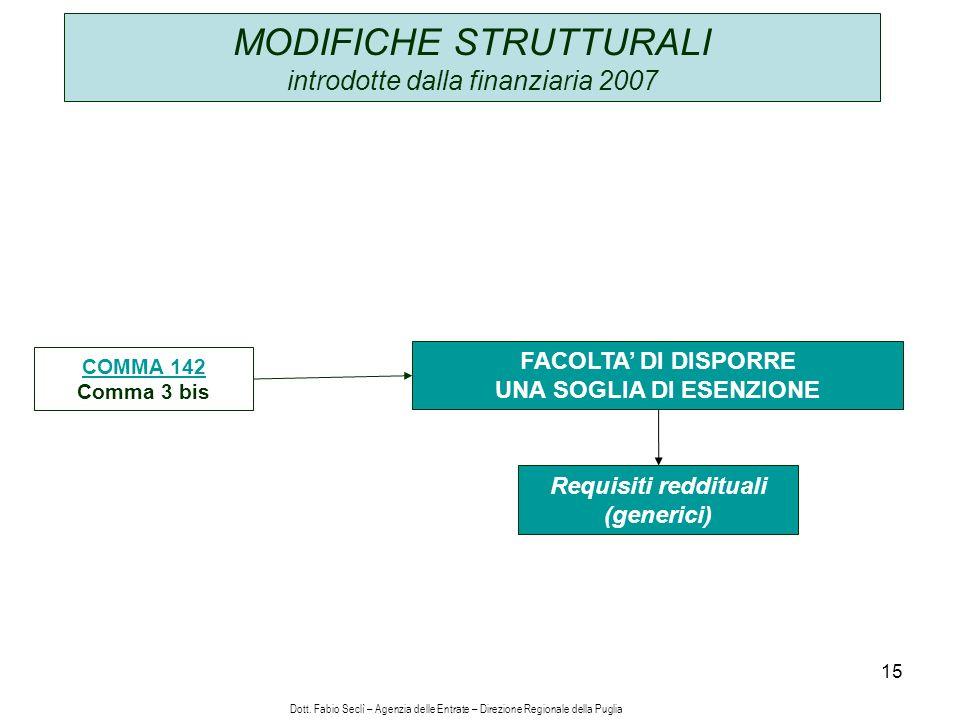 15 MODIFICHE STRUTTURALI introdotte dalla finanziaria 2007 COMMA 142 Comma 3 bis FACOLTA DI DISPORRE UNA SOGLIA DI ESENZIONE Requisiti reddituali (generici) Dott.
