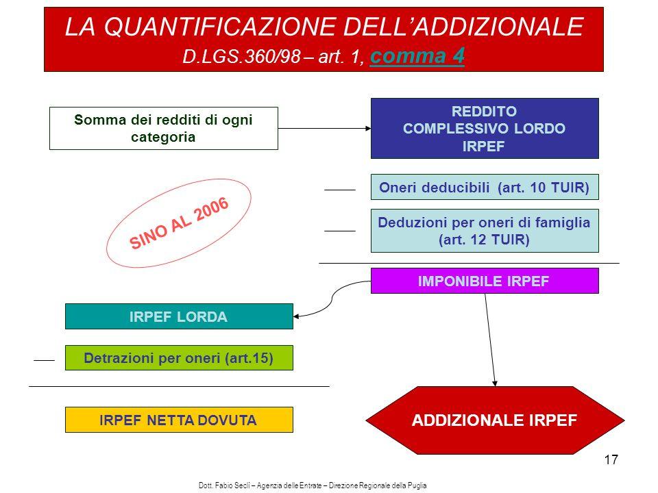 17 LA QUANTIFICAZIONE DELLADDIZIONALE D.LGS.360/98 – art.