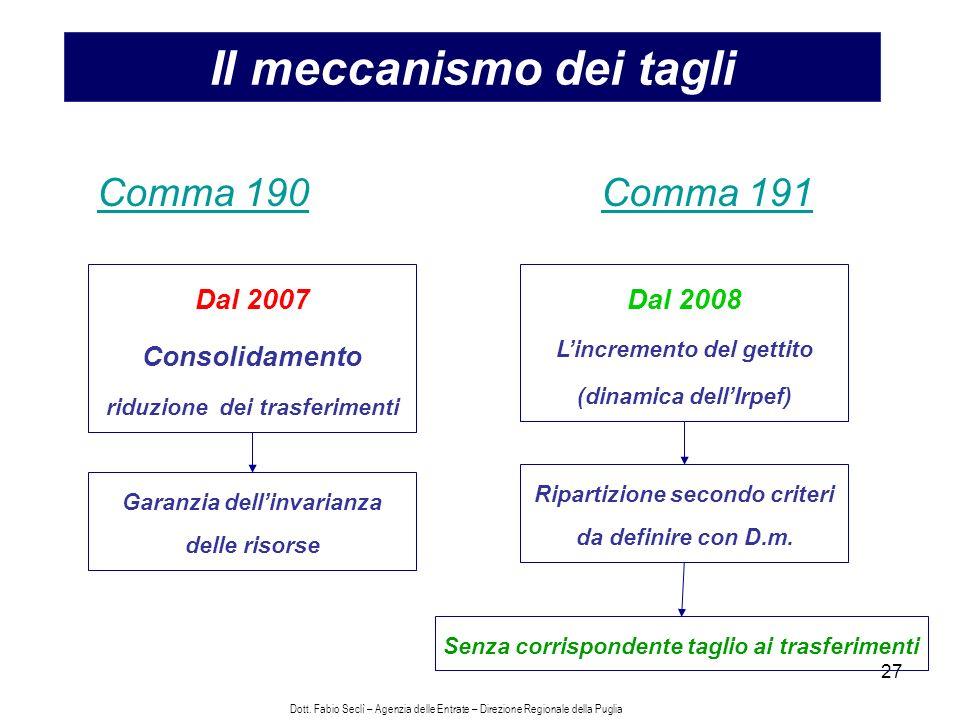 27 Il meccanismo dei tagli Comma 191 Dal 2008 Lincremento del gettito (dinamica dellIrpef) Ripartizione secondo criteri da definire con D.m.