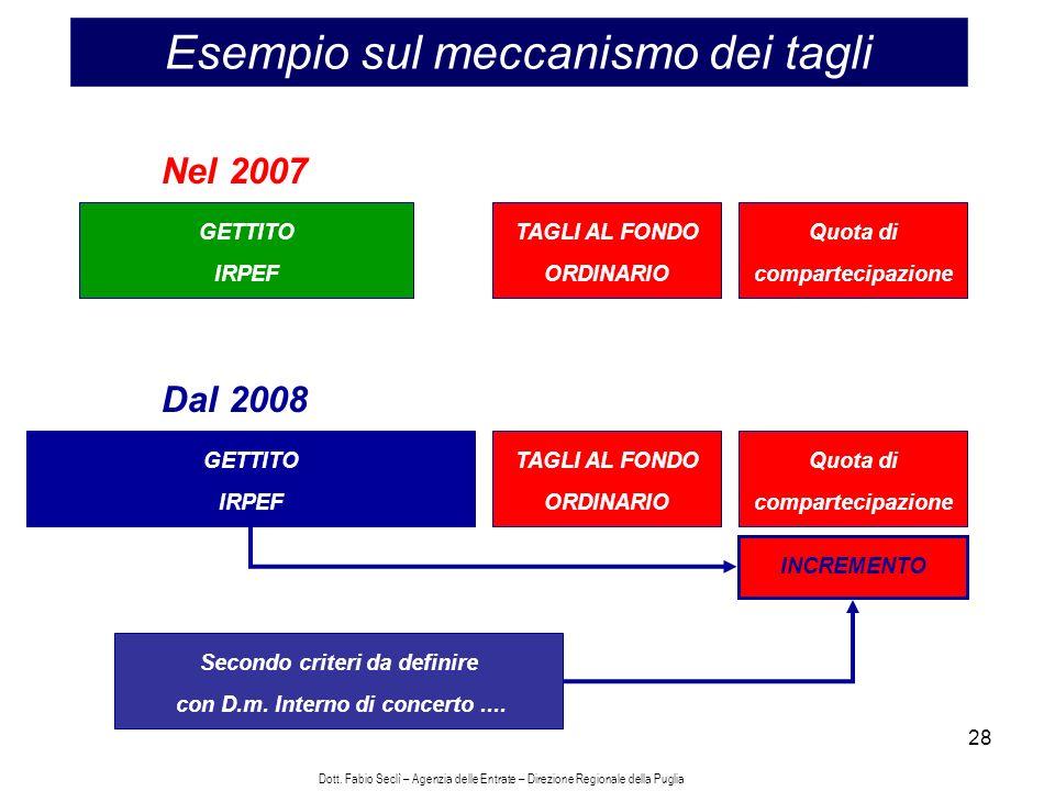 28 Esempio sul meccanismo dei tagli Nel 2007 Quota di compartecipazione TAGLI AL FONDO ORDINARIO GETTITO IRPEF Dal 2008 Quota di compartecipazione TAGLI AL FONDO ORDINARIO GETTITO IRPEF INCREMENTO Secondo criteri da definire con D.m.