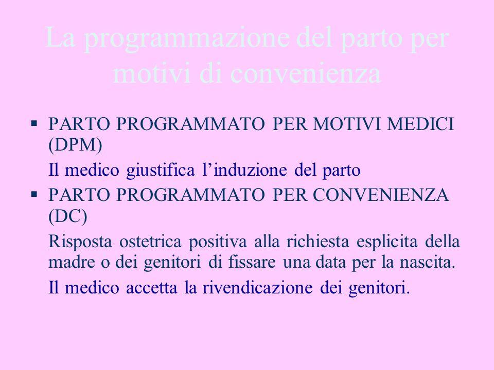 La programmazione del parto per motivi di convenienza PARTO PROGRAMMATO PER MOTIVI MEDICI (DPM) Il medico giustifica linduzione del parto PARTO PROGRA