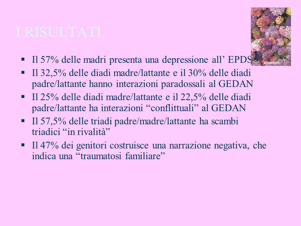 I RISULTATI Il 57% delle madri presenta una depressione all EPDS Il 32,5% delle diadi madre/lattante e il 30% delle diadi padre/lattante hanno interaz