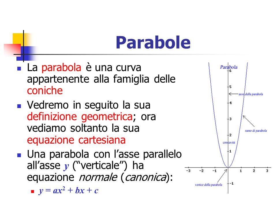 Parabole La parabola è una curva appartenente alla famiglia delle coniche Vedremo in seguito la sua definizione geometrica; ora vediamo soltanto la su